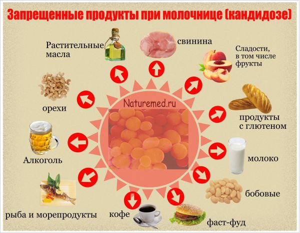 запрещенные продукты при кандидозе